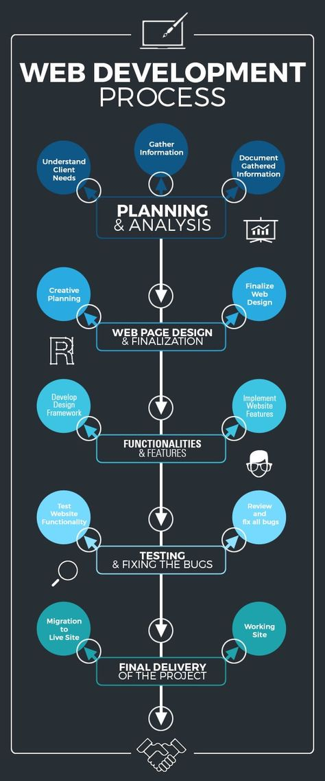 Ventura IT | Web Development Process