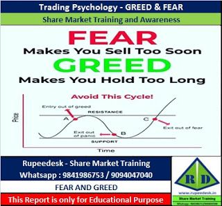 Share Market Trading Psychology Greed And Fear Share Market