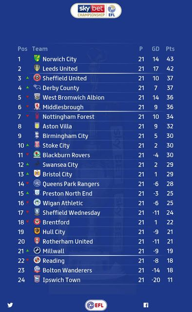 Sky Bet Championship Table Fixtures Predictions Results And Live Scores For Premier League Gameweek 21 Sport2s Leeds United Exeter City Huddersfield Town
