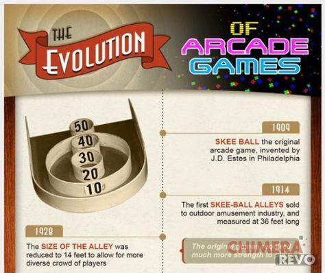 L'evoluzione dei giochi Arcade: ecco una infografica
