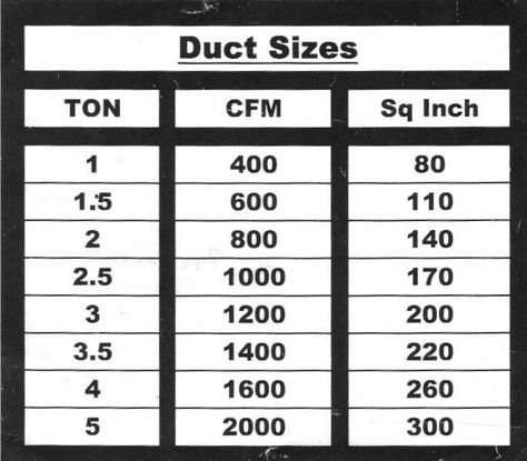 Cfm Per Duct Size Chart Sizing Duct Ducts Ductwork Air Flow Flex