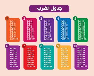 صور جدول الضرب 2021 وطرق سهلة الحفظ للطباعة Multiplication Table Multiplication 10 Things
