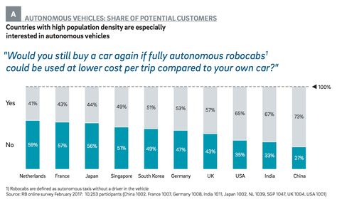 Are automakers over-hyping autonomous vehicle development - why sop is used