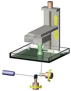 Fig  4 - Galvanometer type scanning method | laser galvo scanner