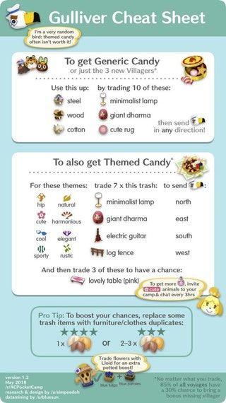 Gulliver Cheat Sheet V1 2 Acpocketcamp Animal Crossing