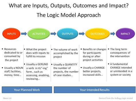 The first step in using outcomes to show program success and - vendor evaluation