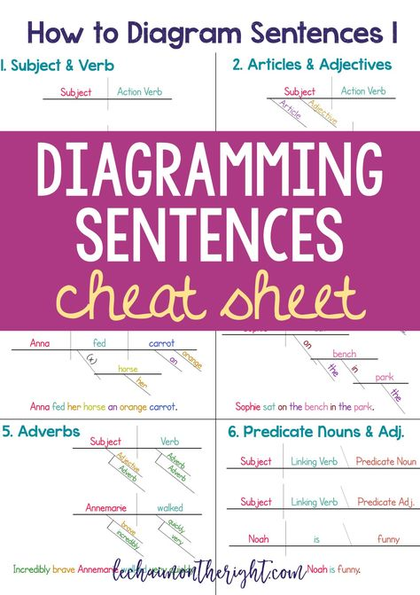 Printable sentence diagramming guide for students schoolwork printable sentence diagramming guide for students schoolwork pinterest sentences students and printing ccuart Choice Image