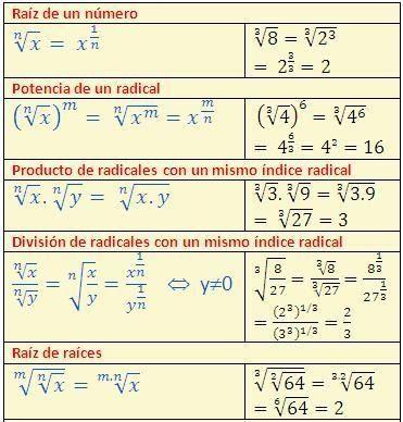Surds Rules Math Maths Potencias Matematicas Matematicas Secundaria Matematicas