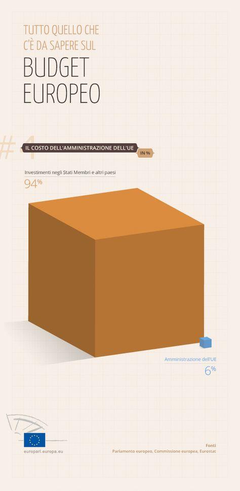 Il Costo Dell Amministrazione Europea Infografiche Per Conoscere