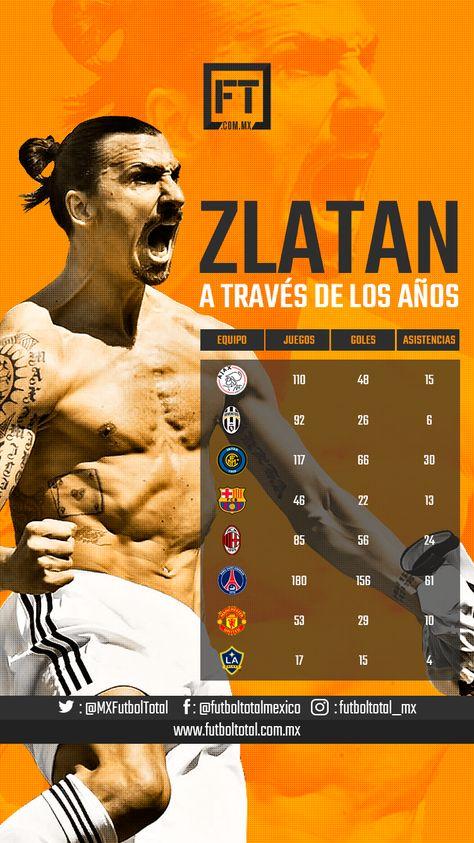 Los números de Zlatan Ibrahimovic en cada uno de los equipos donde participó. #futbolTotal #Zlatan #Ibra #Ibrahimovic #ajax #juventus #inter #barcelona #milan #psg #manchesterunited #lagalaxy Futbol Total