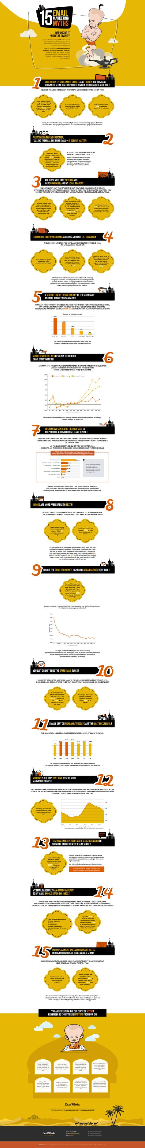 15 email marketing myths  Bron: http://www.emailmonks.com/mythbusting/15-email-marketing-myths-infographic.html