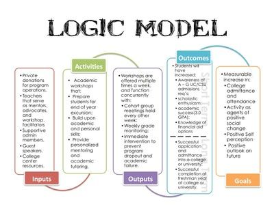 logic model examples music education - Google Search From class - logic model template