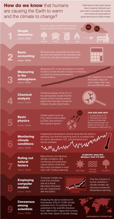 12 best Climate change web and video links images on Pinterest - mutual consensus