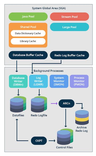 oracle database 11g architecture diagram with explanation dryer motor wiring model and scath in 2019 pinterest sql dba
