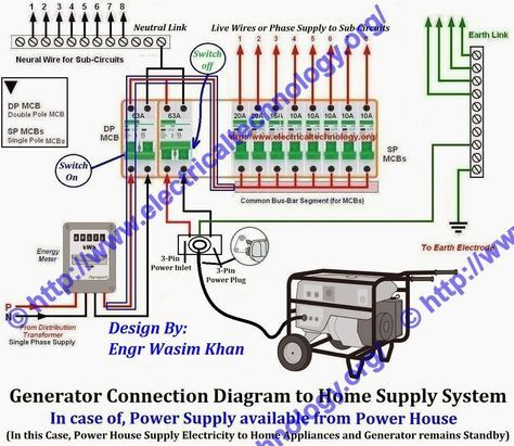 How To Connect A Portable Generator To The Home Supply 4 Methods Portable Generator Transfer Switch Home Electrical Wiring