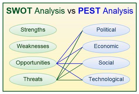 De Waardeketen van Michael Porter Interne Analyse Pinterest - pest analysis