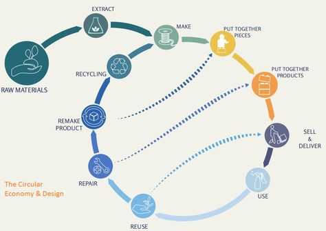 The Circular Economy (& Design) - #upcycling