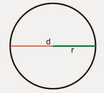Rumus Luas Lingkaran Dan Rumus Keliling Lingkaran Lengkap Dengan