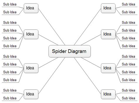 Spider Diagram, Free Templates And Examples Download | School Ideas |  Pinterest | Spider Diagram, Project Management And Mind Map Template