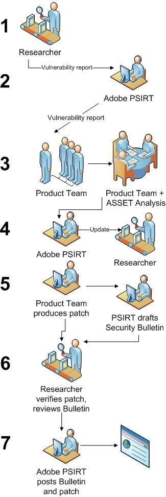 Adobe PSIRT (Product Security Incident Response Team) - Process - security incident report