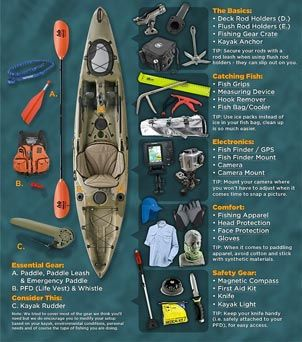 ACK Kayak Fishing Gear Guide: A Visual Presentation - ACK Kayak Fishing Gear Guide: A Visual Presentation – ACK – Kayaking, Camping, Outdoor Adventur - Kayak Fishing Gear, Kayaking Gear, Canoe And Kayak, Fishing Equipment, Fishing Boats, Fishing Lures, Camping Gear, Fishing Guide, Camping Guide