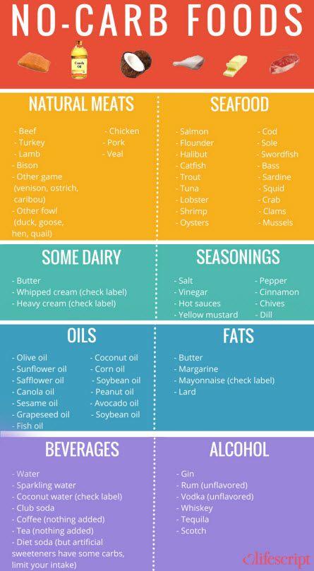 low carb diet list printable