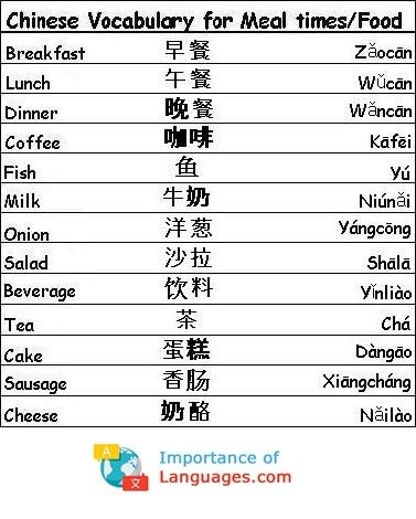 Learn Chinese Language Guide Chinese Language Basics Chinese Language Learning Chinese Phrases Mandarin Chinese Learning