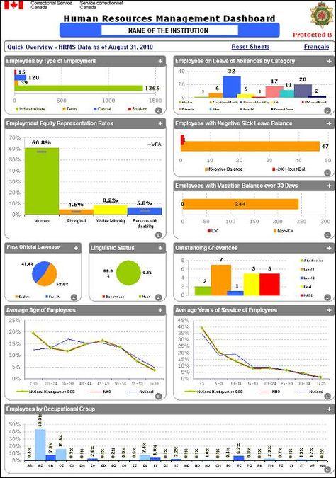 7 best Power BI images on Pinterest Big data, Kpi dashboard - datapower resume
