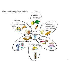 Epingle Sur 7 Familles D Aliment