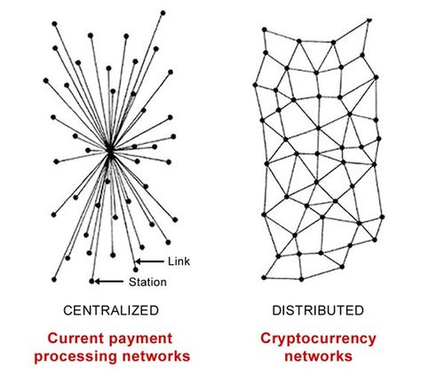 When the Blockchain Technology meets the Internet of Things