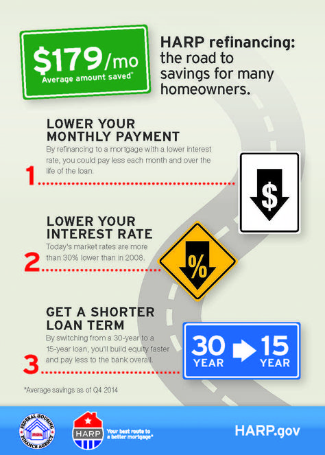 Read up on HARP, then talk to your lender HARP\u2014the Home Affordable