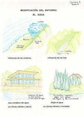 Arquitectura Bioclimatica Con Imagenes Bioclimatica