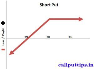Selling index options strategy