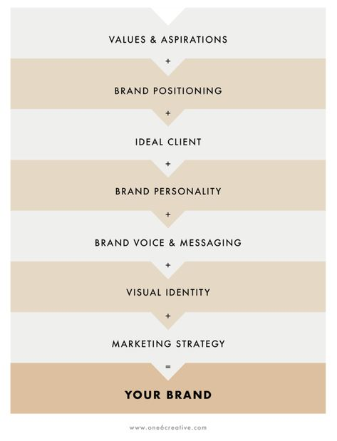 What is Branding, Really? | One6Creative