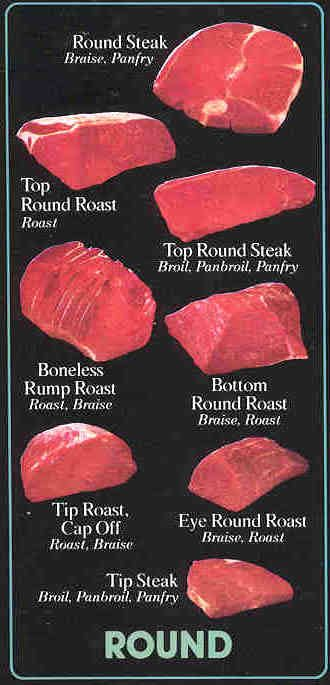 Round cuts and how to cook them (brief, but effective)