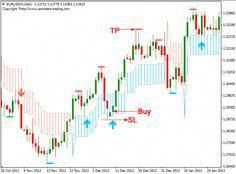 Download Free Forex Pz Swing Trading System Forex Trading
