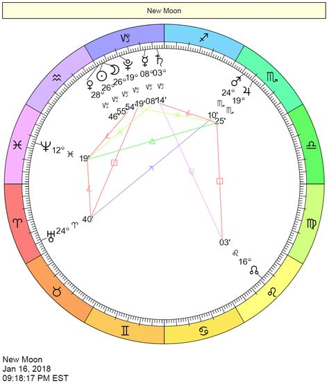 january 16 solstice astrology