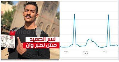 سقوط نسرالصعيد محمد رمضان والتكنولوجيا تفضح نسب المشاهدة Blog Blog Posts