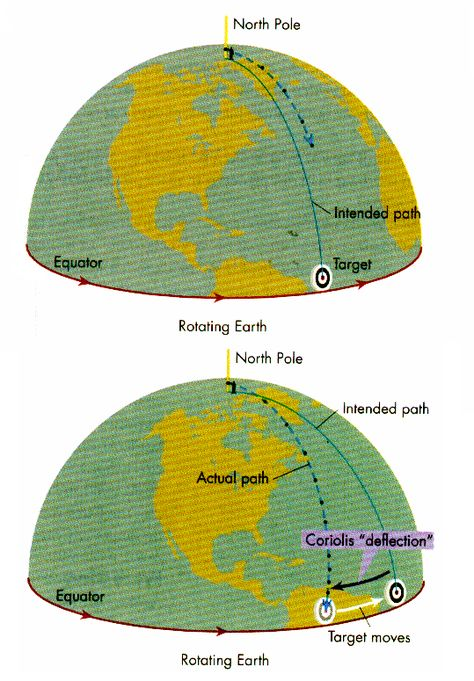 Coriolis Effect In the Northern Hemisphere, air moving toward the Equator is deflected to the west, or to the right of its direction of motion. Conversely, air moving from the Equator toward the North Pole is deflected to the east.