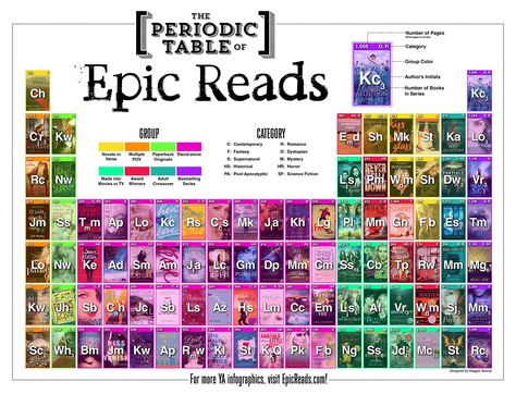 From EpicReads, interesting, color-coded way to present YA options, http://www.epicreads.com/uploads/blog/PeriodicTable_WEB_100_FINAL.jpg