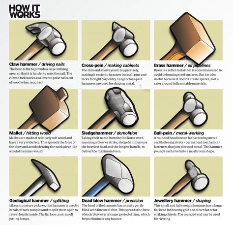 A guide on different types of hammers Blacksmith Tools, Blacksmith Projects, Welding Projects, Antique Tools, Vintage Tools, Wood Tools, Diy Tools, Woodworking Crafts, Woodworking Projects