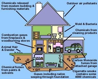 This Diagram Shows Some Of The Culprits Of Air Pollution Right Inside Your Home Indoor Air Pollution Indoor Air Quality Indoor Air