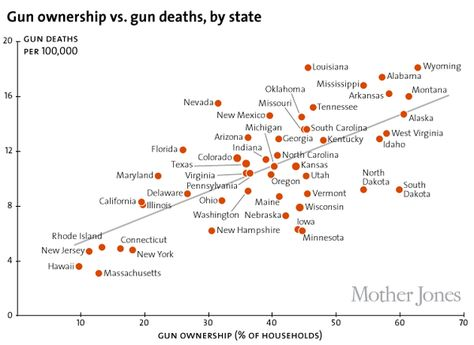 America's unique gun violence problem, explained in 16 maps and charts