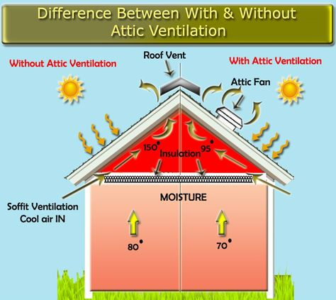 Difference Between With Without Attic Ventilation Attic Ventilation Ventilation Solar Fan