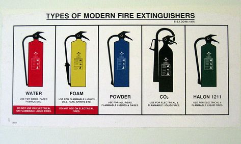 Types of Fire Extinguisher - London City Fire Protection