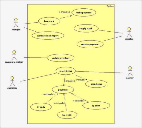 Use Case Diagram For Online Shopping System Class Diagram Engineering Programs Web Design Tips