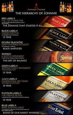 Scotch order of precedence Johnnie Walker brand. Buy the, now discontinued, green label if you can find it! It's hard to find and rare.