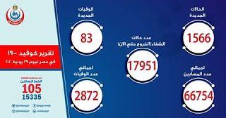 نصيحة اون لاين البيان اليومي لفيروس كورونا اليوم في مصر ٢٩ يونيو Allianz Logo Chicago Cubs Logo Sports Scores