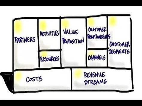 Los 9 bloques del Modelo de Negocios del Lienzo Canvas o Business Model Canvas