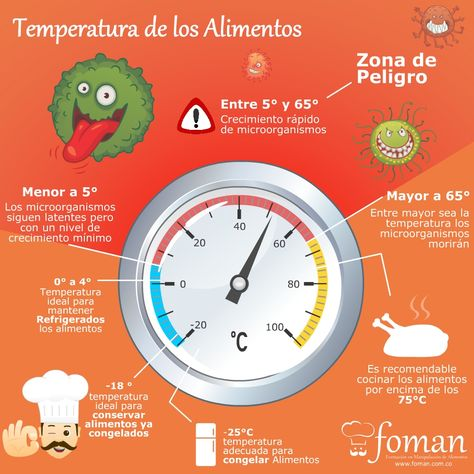 The temperature control of food is a very important factor in its cor … – Fitness&Health&Gym For Women